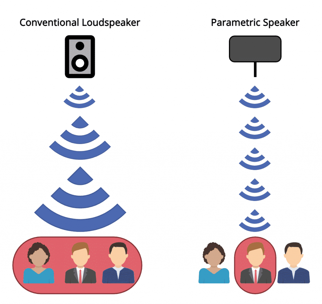 Diagram illustrating how the sound emission from a parametric speaker is more directional than a conventional speaker