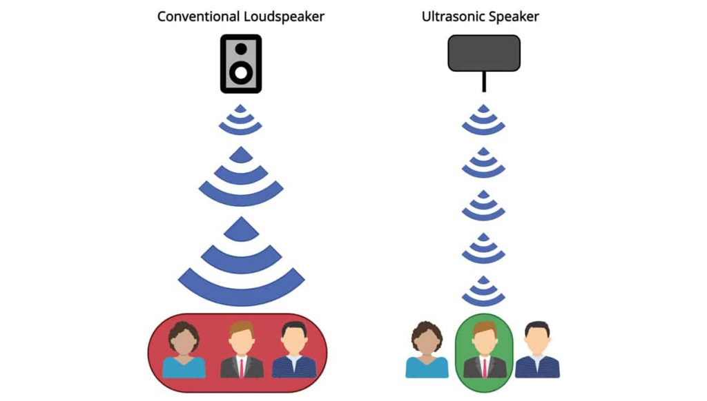 Diagram illustrating how the sound emission from a ultrasonic speaker is more directional than a conventional speaker